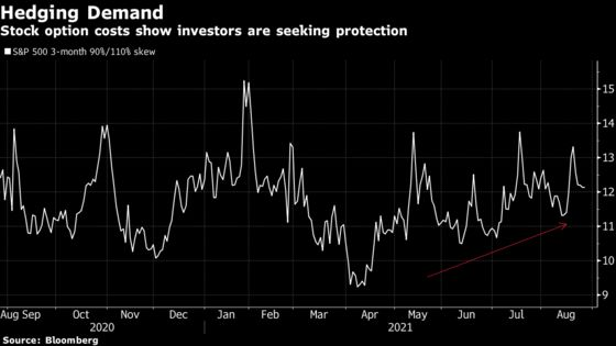 S&P 500 Hitting 10 Records in August Emboldens Defensive Traders