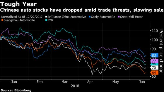 Trump's Trade War Has Hedge Funds Diving for Cover in China