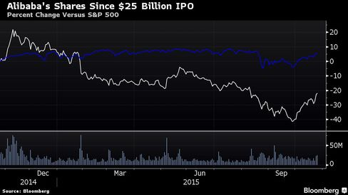 Alibaba (the white line) has underperformed, falling about 20 percent.