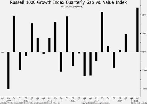 Russell 1000 Growth vs. Value