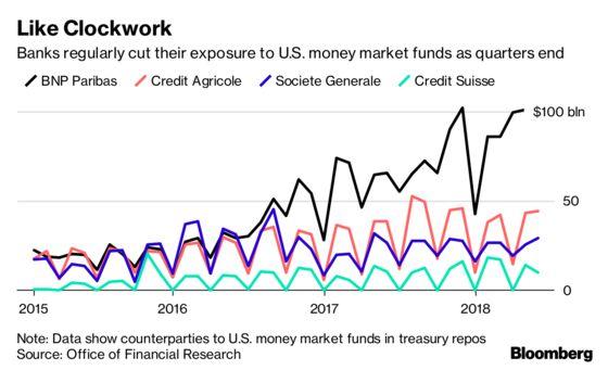 European Banks Exploit a Weakness to Cut $145 Billion in Trades