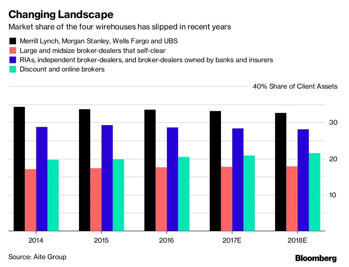 Broker Hiring Pact Hurt By Defections Still Expected To