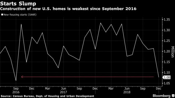 U.S. Housing Starts Decline to Two-Year Low in December