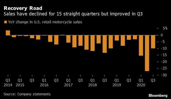 Harley-Davidson Shares Jump as New CEO's Turnaround Delivers Revenue Beat