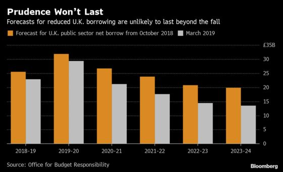 Lower U.K. Borrowing Forecasts Unlikely to Survive Autumn