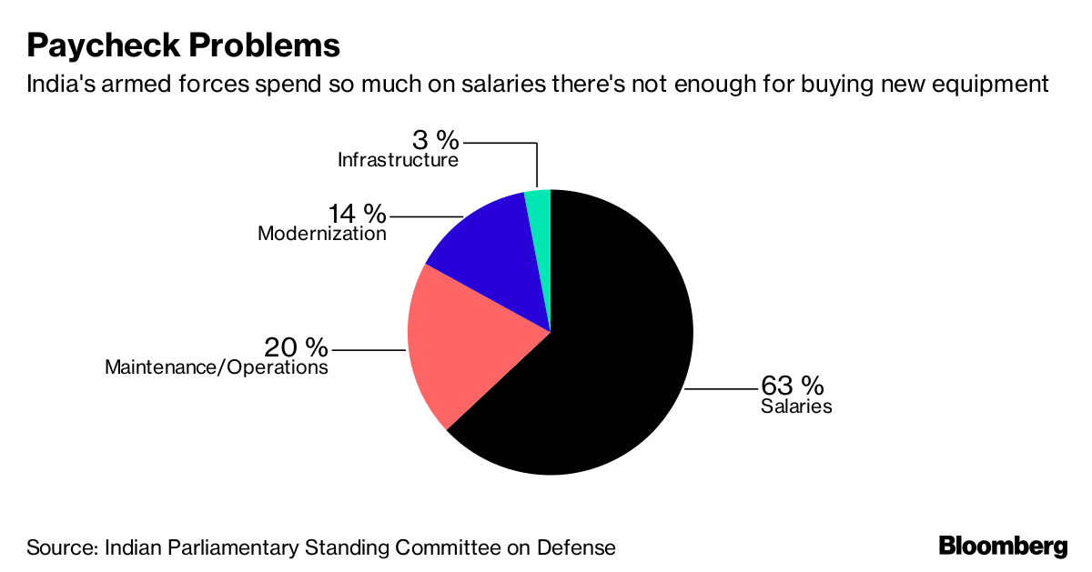 India Joins World's Top Five Defense Spenders, Surpassing France