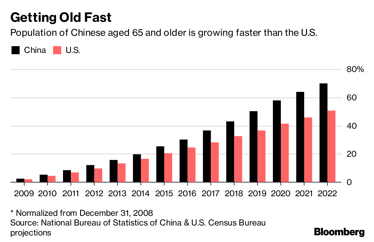 To Get the Latest Drugs, Head to China - Bloomberg
