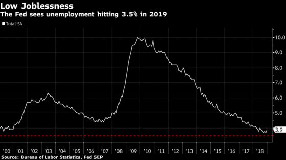 Wage Growth Isn't About to Rocket Higher, a Fed Bank Study Finds