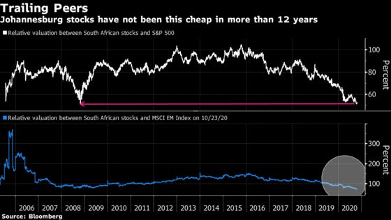 Wary South African Stock Investors Look to Budget for Action