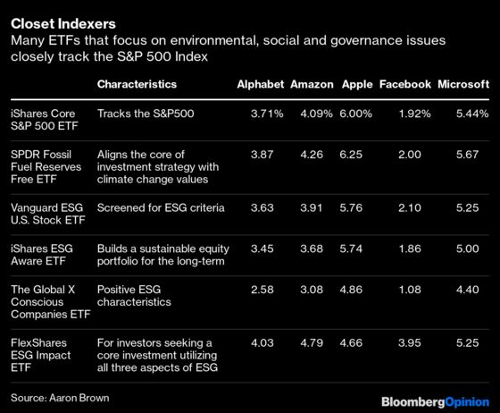 Many ESG Funds Are Just Expensive S&P 500 Indexers