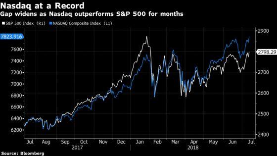 Investors Keep Fleeing Equities Despite the Rally: Taking Stock