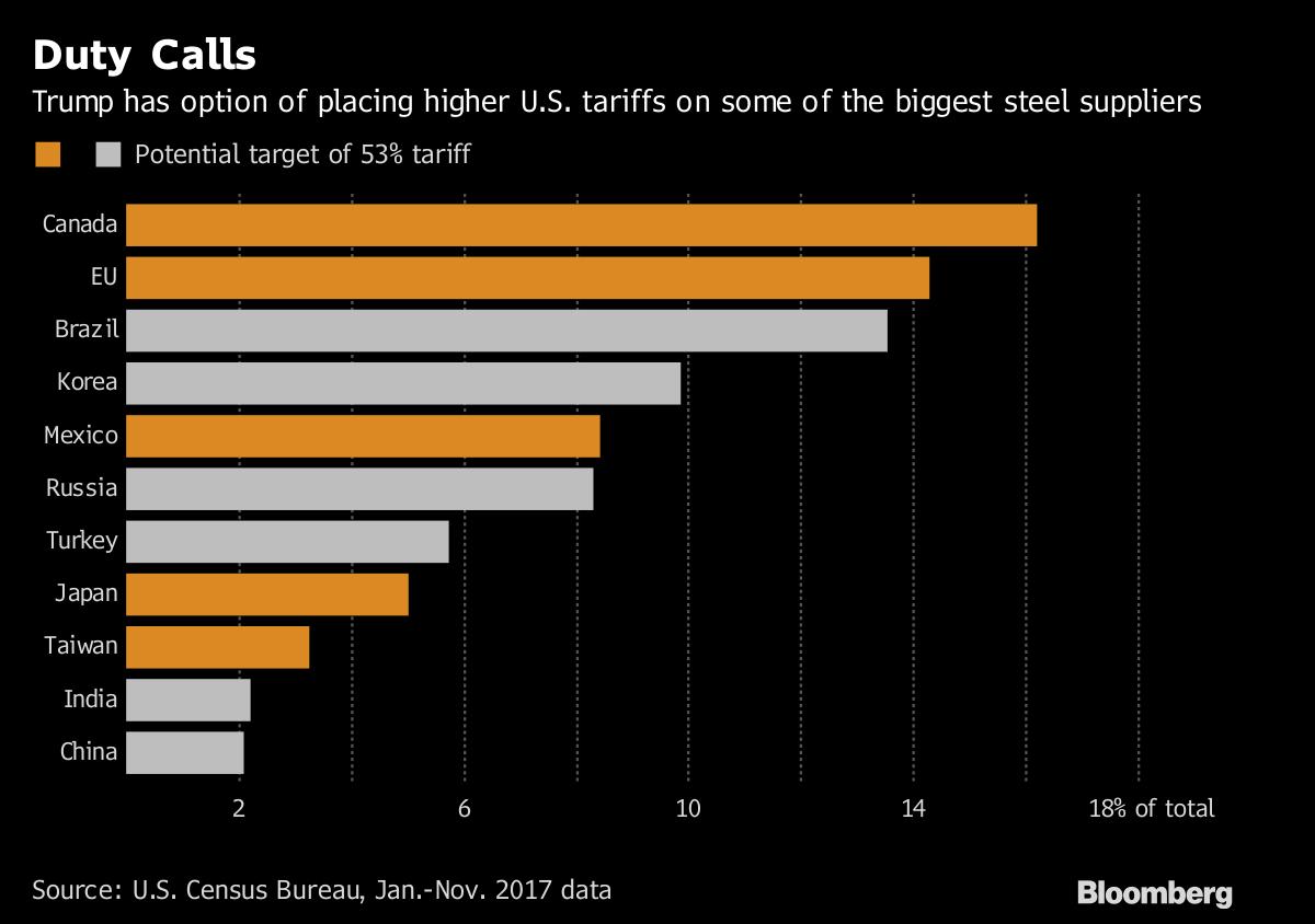 Biggest Risk From U S  Metal Import Tariffs Is Retaliation