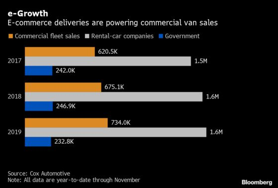 Amazon's Van-Buying Spree Delivers a Gift to Auto Industry