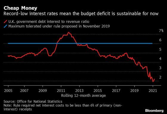U.K. Pares Bond Sale Plans After Budget Deficit Undershoots