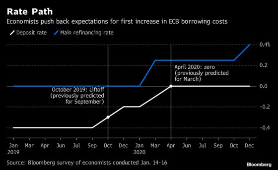 ECB Has Narrow Window for Rate Hikes Before Economy Too Soft