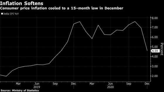 India's Inflation Slows to 15-Month Low Before RBI Rate Decision