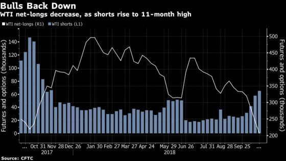Hedge Funds Back Off on Oil as Saudis Signal OPEC to Open Spigot