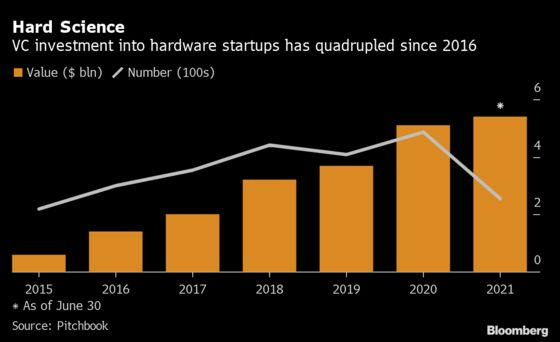 Venture Funds Pour Into Hardware as China Curbs Internet Firms