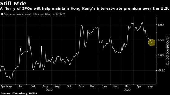 Flood of China Mega Listings Will Tighten Hong Kong Liquidity