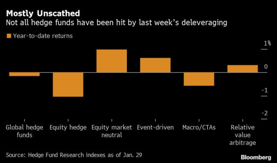 Hedge Funds Live to Fight Another Day After Reddit Mayhem