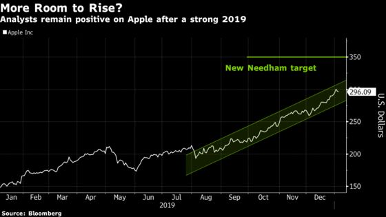 Apple Analysts See More Upside After Last Year's 86% Rally