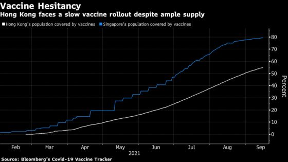 Hong Kong Won't Open Up Before Vaccination Hits at Least 80%