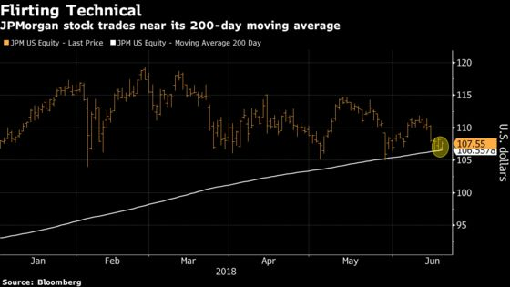 Investors Bail on Bank-Heavy ETF as Yields Tumble: ETF Watch