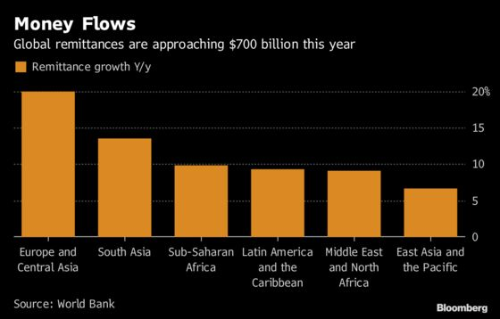 Strong Advanced Economies Fuel Record 2018 Remittance Flows