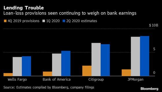 Top U.S. Banks Set for Worst Quarter Since Financial Crisis