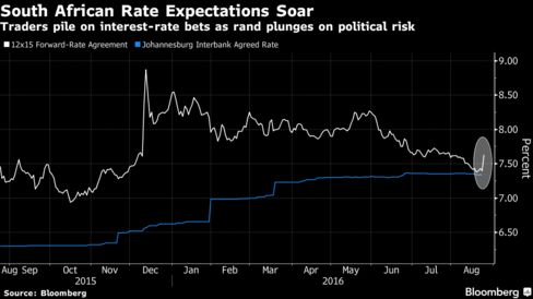 Pound gains but rand plunges on finance minister probe