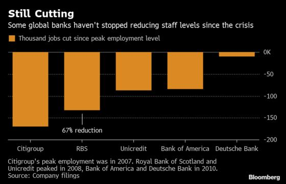After Cutting 802,000 Jobs, Some Big Banks Are Adding Staff
