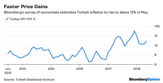 Turkey's Lira Didn't Get the Memo on Rate Hikes
