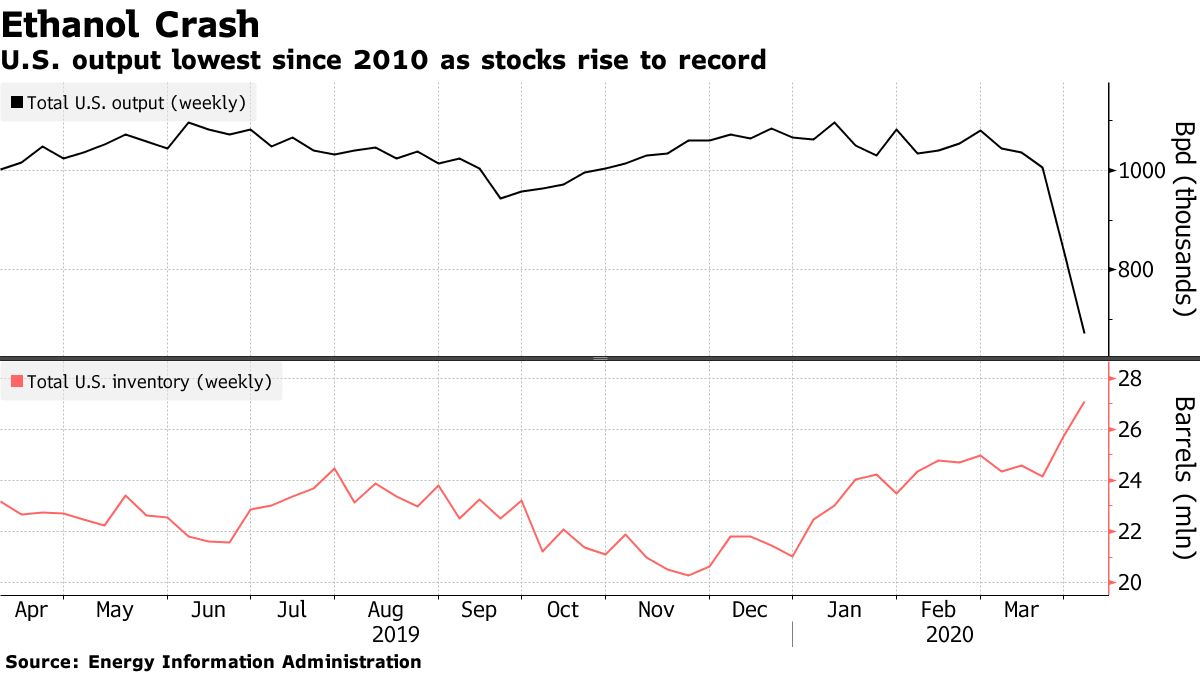 U.S. output lowest since 2010 as stocks rise to record