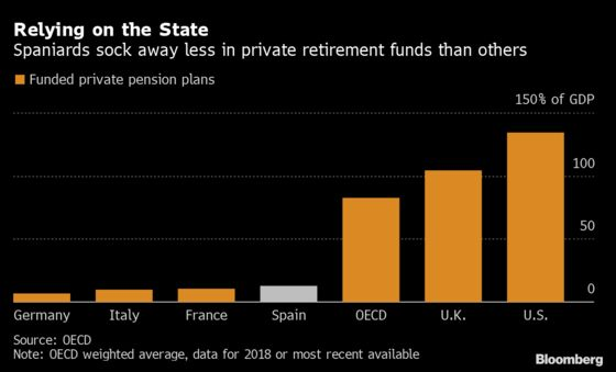 Spain Counts on Citizens to Join Pension Revolution