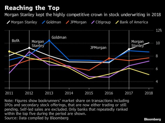 Morgan Stanley's Bankers Tap Cash Spigot for IPO Dominance