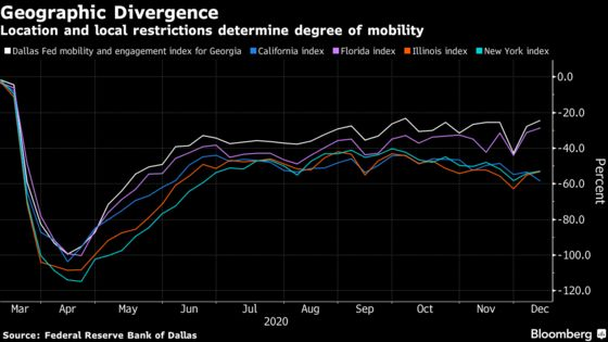 U.S. Economic Rebound Is Patchwork of Virus Risk and Rules