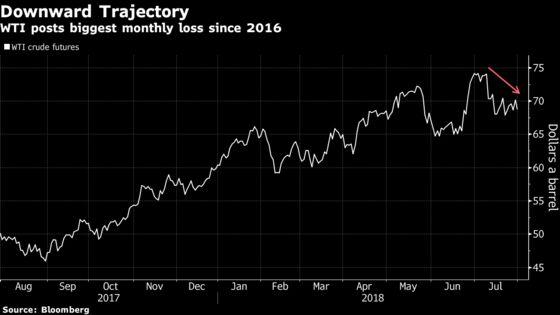Oil Edges Lower on Surprise U.S. Crude Stockpile Build