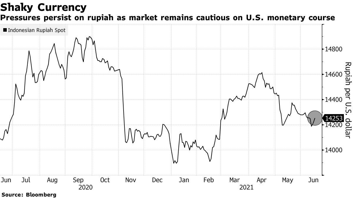 Tekanan pada rupee berlanjut karena pasar berhati-hati terhadap tren mata uang AS