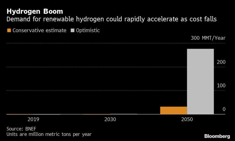 Hydrogen Boom