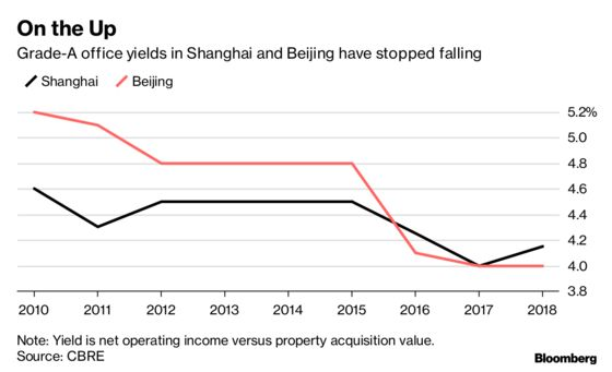 Foreign Investors Are on aRecord China Property Spree