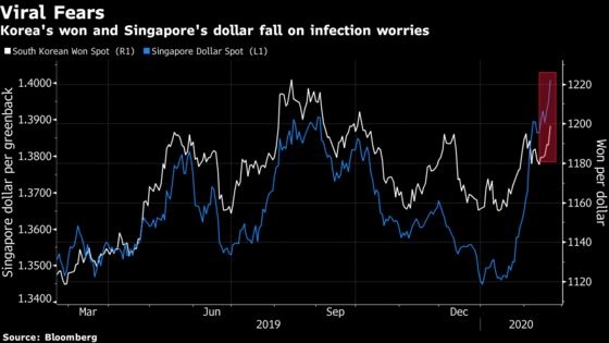 Singapore Dollar and Korean WonGetDumped as Virus Cases Rise