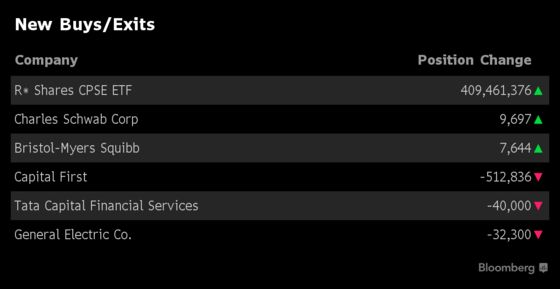 What India's Top Three Mutual Funds Bought and Sold in December