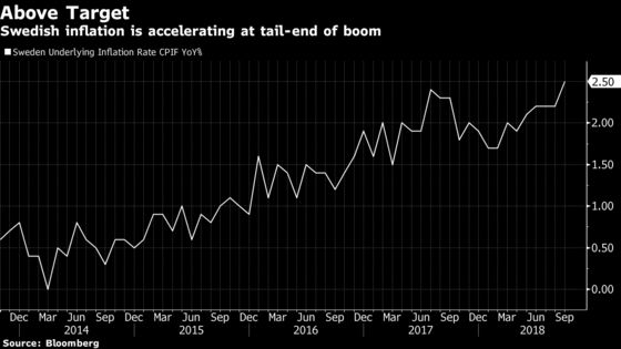 Riksbank Seen Zeroing In on First Rate Increase in Seven Years