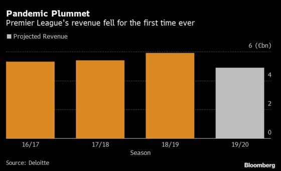 Premier League's New Season Clouded by Financial Uncertainty