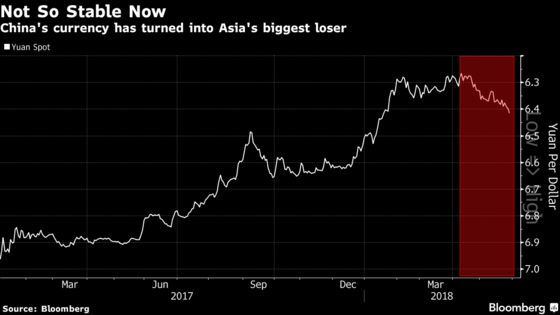 The Yuan Is Suddenly in a Downdraft With Worst Losses in Asia