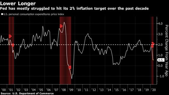 Another Fed Official Backs Rates at Zero Until Inflation Tops 2%