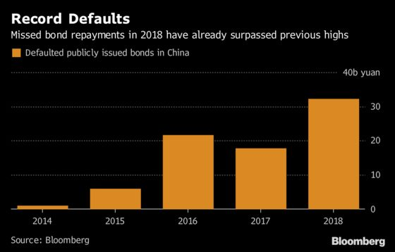 In China, Less Than 20% Defaulted Bonds Have Been Paid Back