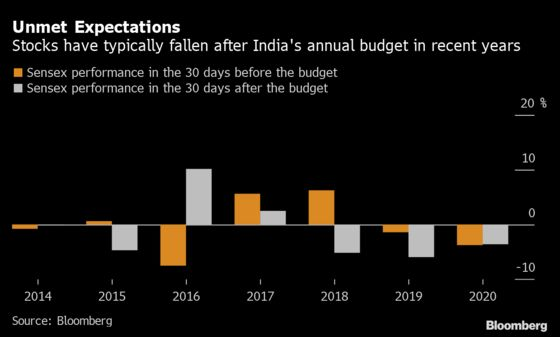 Stocks in India Face Budget Hurdle With History as Guide