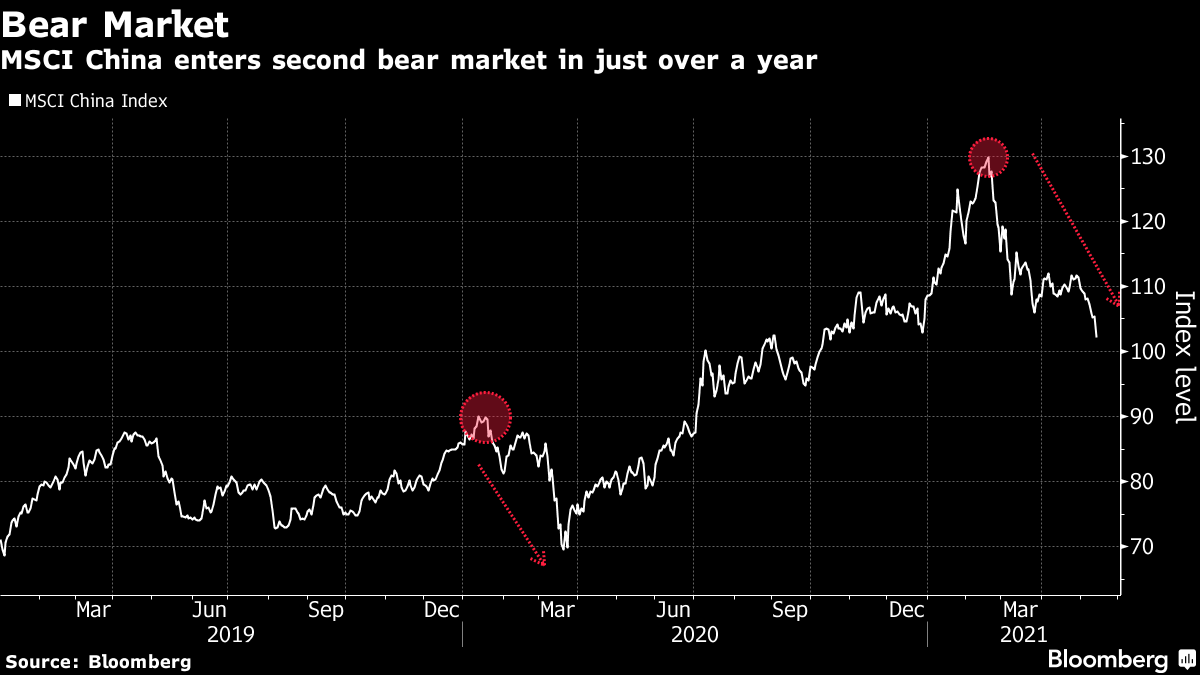 MSCI China enters second bear market in just over a year