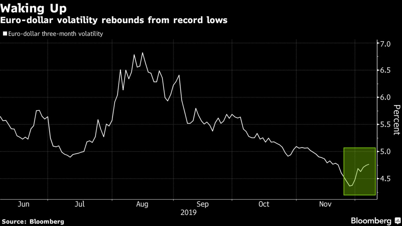 Euro-dollar volatility rebounds from record lows